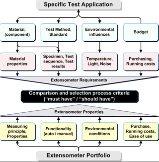Selection process for extensometers.