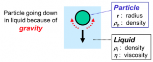 Figure 1. Sedimentation of a solid particle in a liquid. Click for larger image.