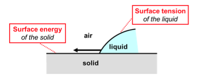 Wetting is governed by surface energy and surface tension.