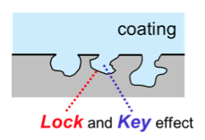 Mechanical anchoring of a coating on a porous substrate. Click to view larger image.