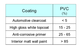 Typical PVC values of coatings.