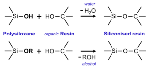 Key condensation reactions of polysiloxane with organic resins.