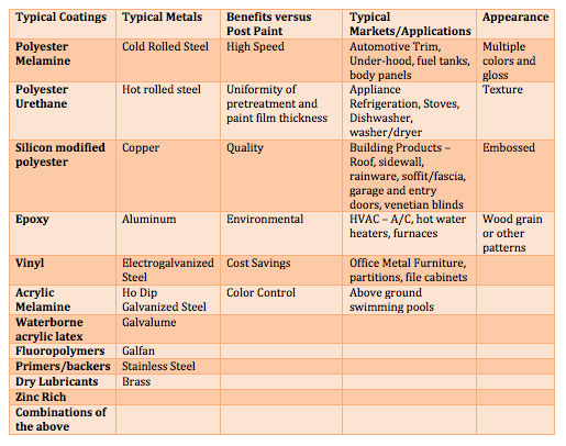 Table I – Synopsis of Coil Coating Options and Benefits