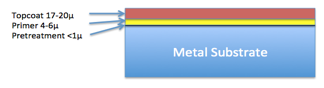 Schematic I - Coil Coated Substrate