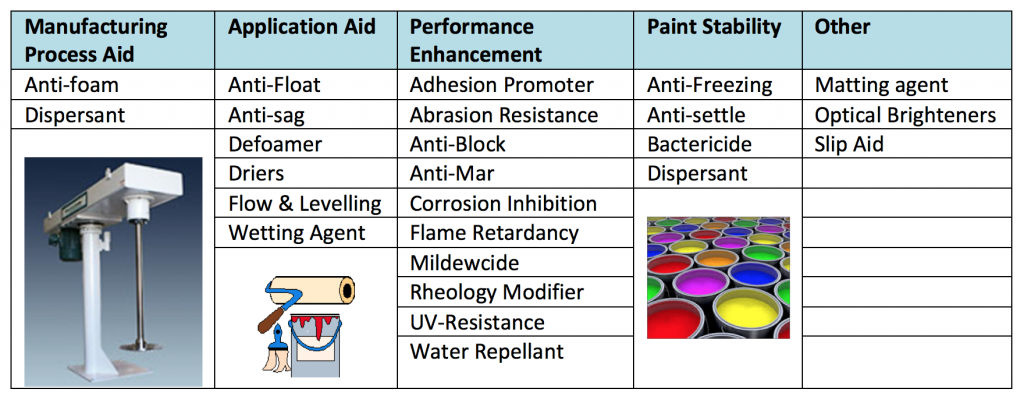 Coatings Additives - Defoamers, Adhesion Promoters & UV