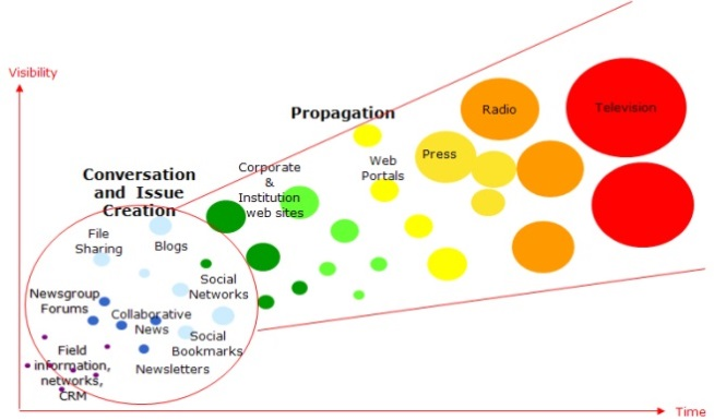 Propagation of Competitive Intelligence – DigiMind;