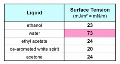 Surface tension values of some liquids at room temperature.