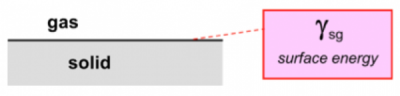 Surface energy of a substrate.