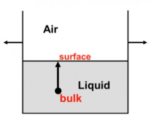 Increasing surface area: molecules are forced from the bulk to the surface.