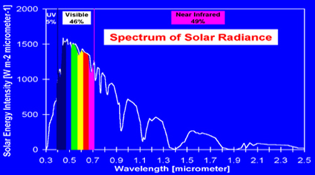 Microsoft PowerPoint - Slide in Solar Spectrum.gif