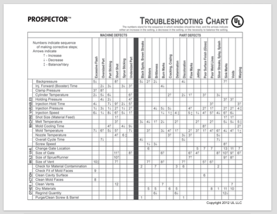 Troubleshooting FlipChart for Plastic Injection Molding | Prospector