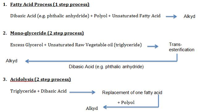 Alkyd-updated image