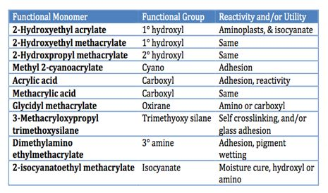 Table III – Functional Acrylic Monomers