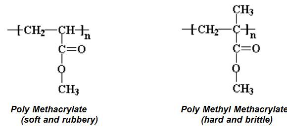 Figure I – Structure of poly MMA and poly MA