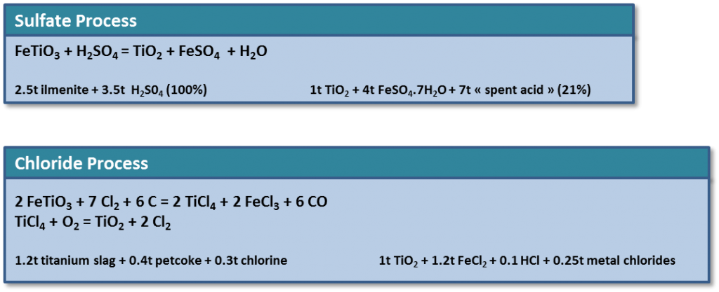 Figure 1. Material Balances for Sulfate and Chloride Processes