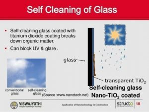 Figure 8. Self-cleaning of glass