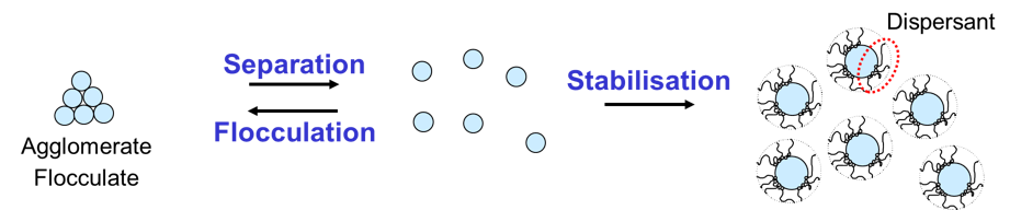 Separation and stabilisation of solid particles in a liquid. Learn about steric stabilization in the Prospector Knowledge Center.