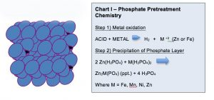 Fig IV. Phosphate Crystal Structure on Metal Surface. Learn more about the keys to successful metal surface treatment in the Prospector Knowledge Center.
