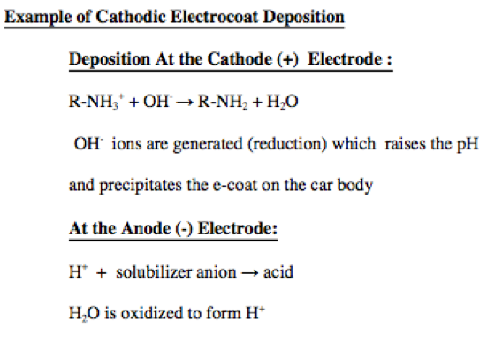 Cathodic Electrocoat Deposition example - learn more in the Prospector Knowledge Center