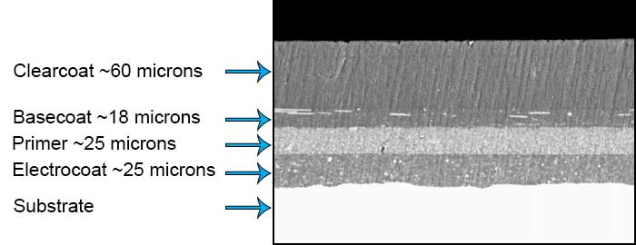 Cross section of automotive coating system - learn more in the Prospector Knowledge Center.
