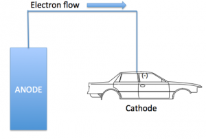 Electron flow in cathodic electrocoat deposition - learn more in the Prospector Knowledge Center.