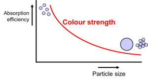 Graph of the absorption efficiency of a colour pigment depends on particle size and stabilization - learn more about the optical properties of coatings pigments in the Prospector Knowledge Center.