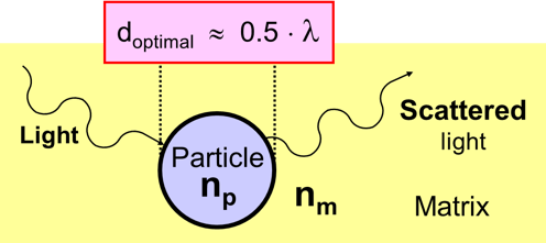 Diagram of the scattering of light by particles in a coating - learn more about the optical properties of coatings pigments in the Prospector Knowledge Center.
