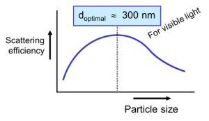Graph of the optimal particle size for scattering visible light - learn more about the optical properties of coating pigments in the Prospector Knowledge Center.