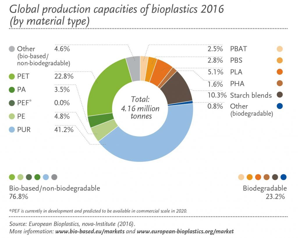 Global production capacities of bioplastics in 2016 – learn more about bioplastics in the Prospector Knowledge Center.