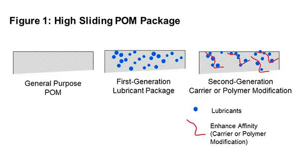 Polyplastics - diagram of High Sliding Polyacetal (POM) Package