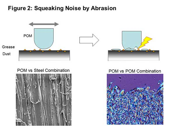 Polyplastics - diagram of squeaking noise by abrasion. Polyacetal (POM) vs steel, and POM vs POM combination