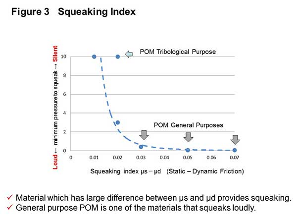 Polyplastic - chart of Polyoximethylene (POM) squeaking index