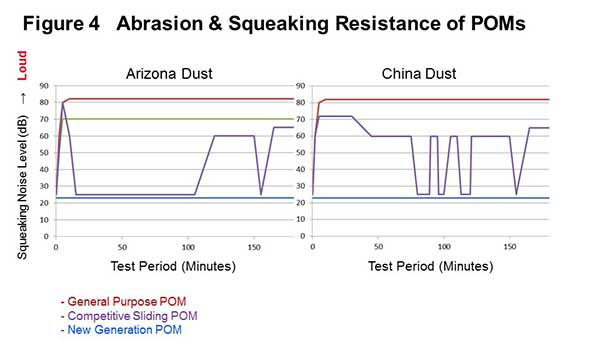 Polyplastics - chart of abrasion and squeaking resistance of Polyacetals (POMs)