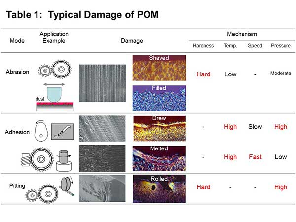 Polyplastics - Table of typical damage of Polyacetal (POM)
