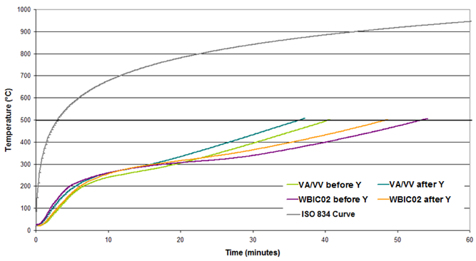 Time/temperature curves of WB IC 02 vs VA/VV binder, before and after accelerated exposure (Y conditions). Learn more about intumescent coatings in the Prospector Knowledge Center.