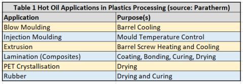 What are thermal transfer fluids and how do they work? | UL